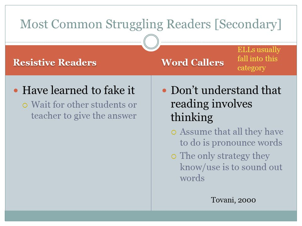 Most Common Struggling Readers [Secondary]